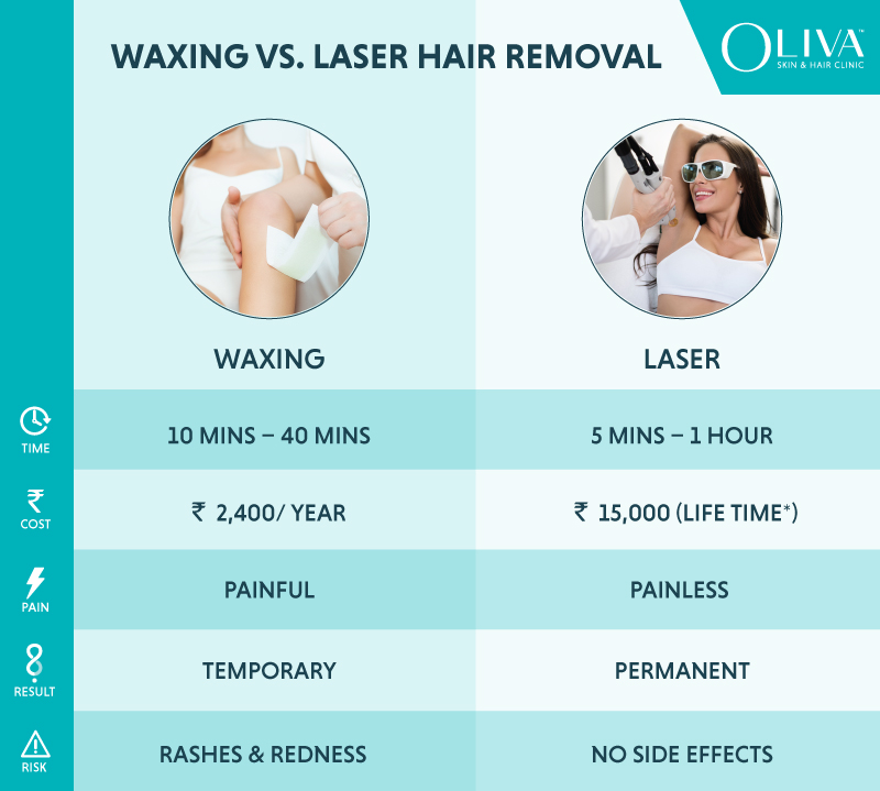 Waxing Vs Laser Hair Removal Which Is Better