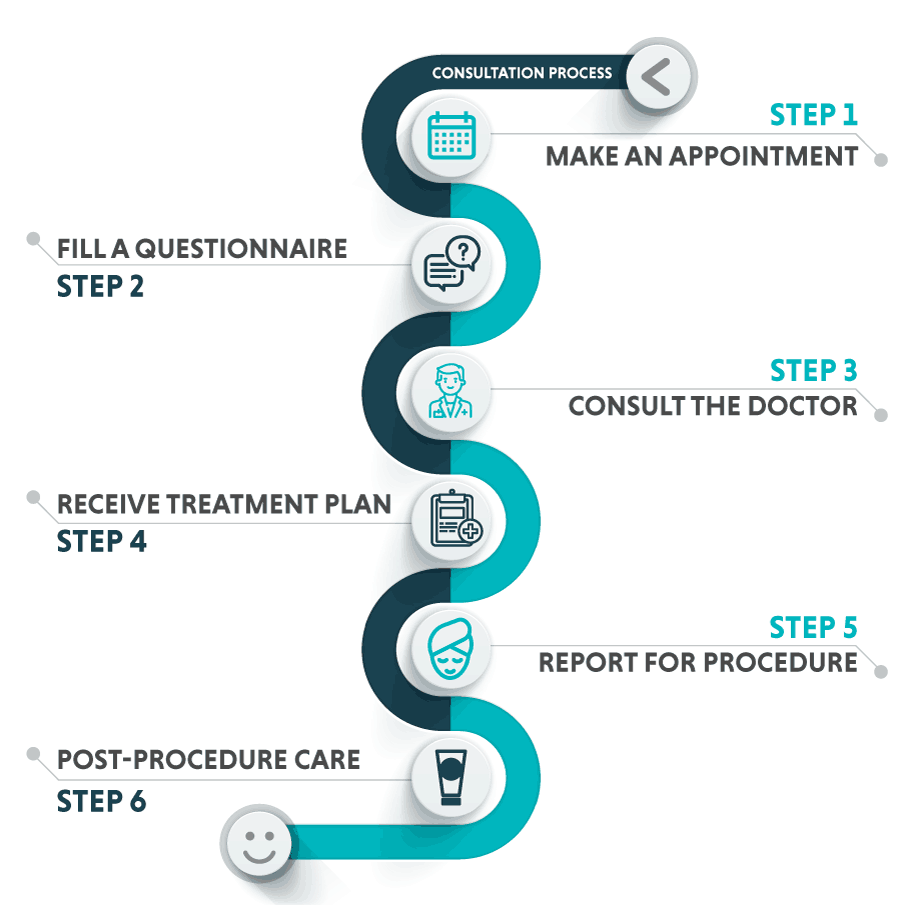 oliva treatment process