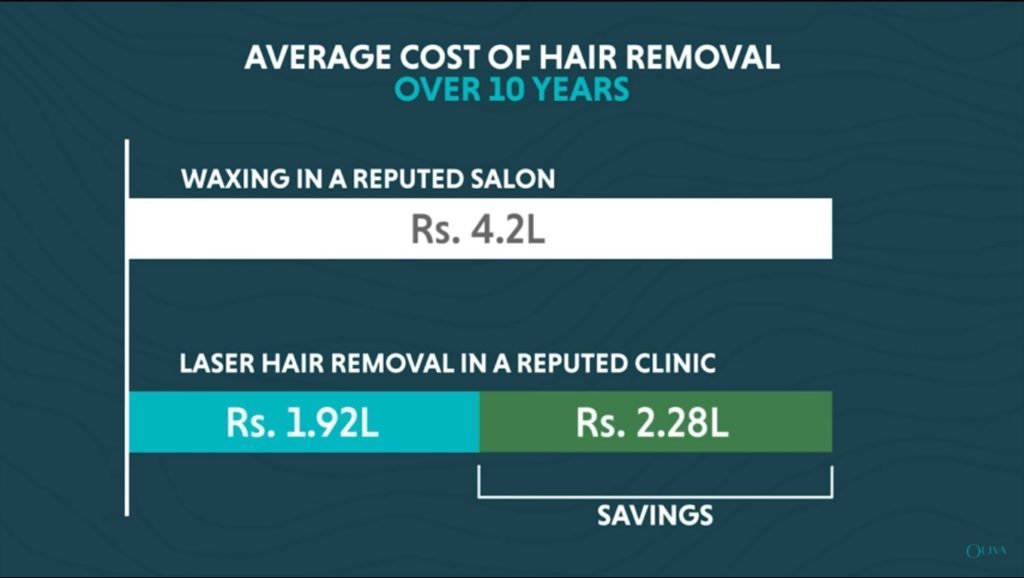 laser hair removal cost india