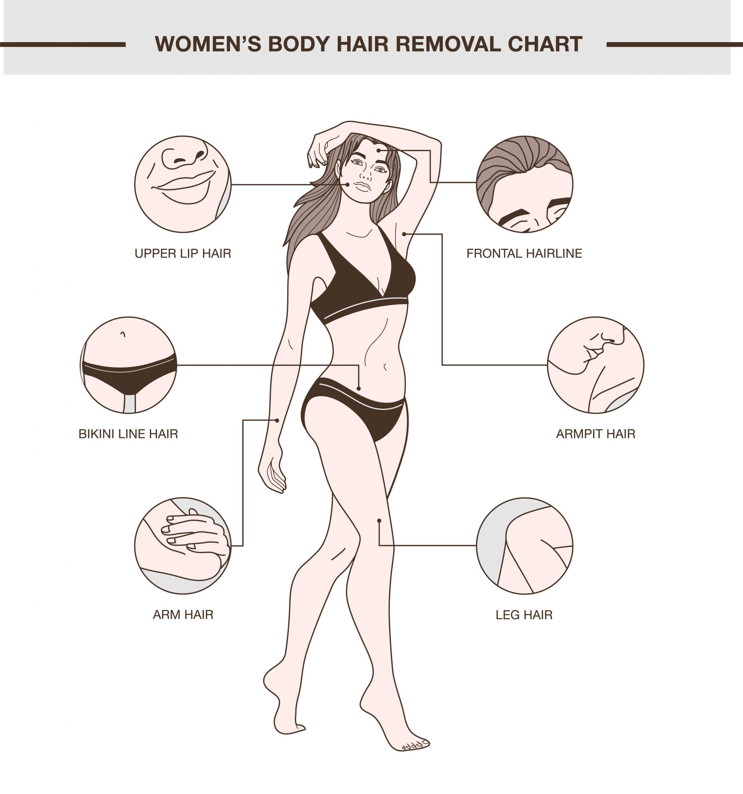 Women Body Hair Removal